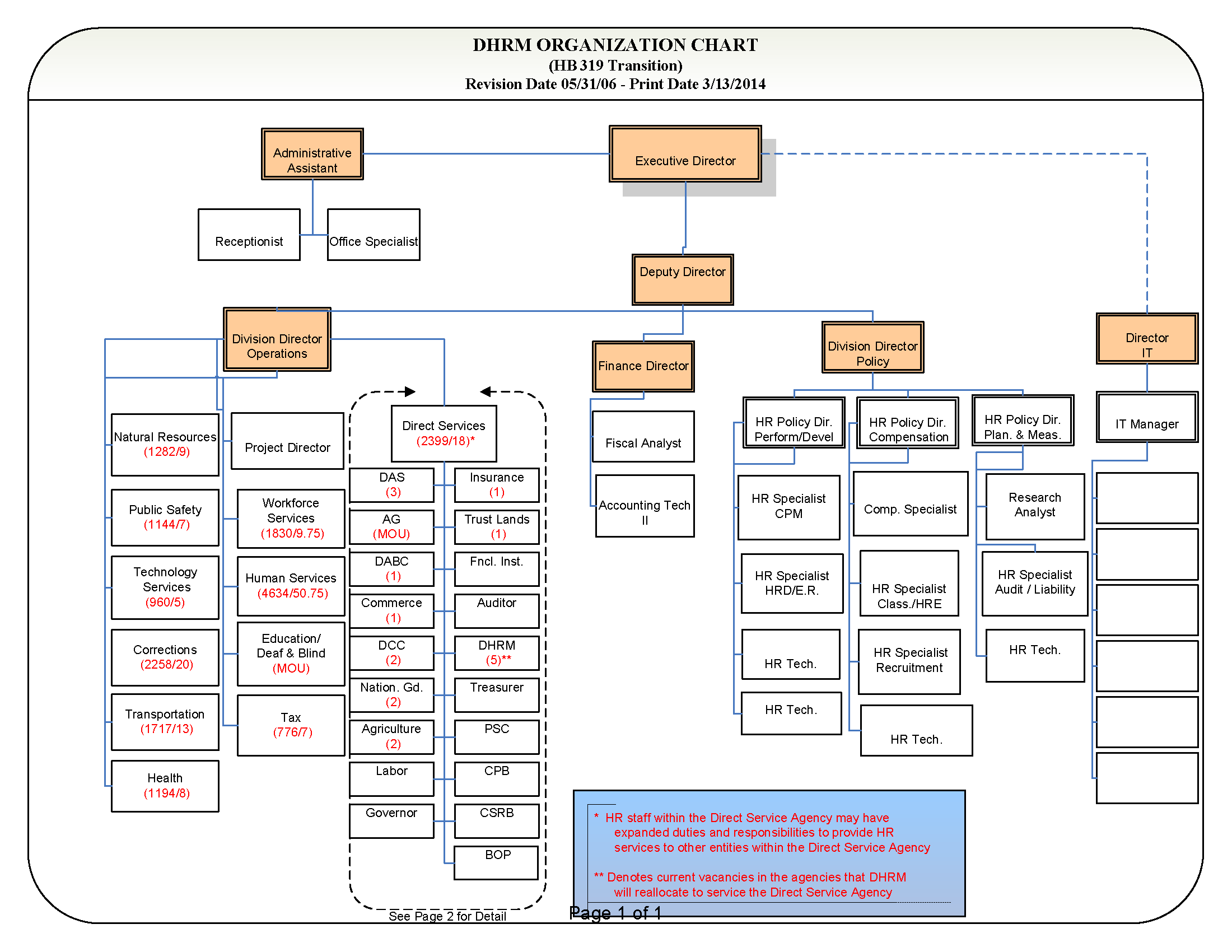 DHRM Consolidation Org Chart | Employee Gateway